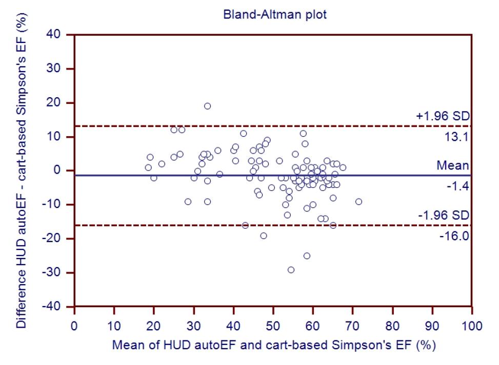Bland Altman plot