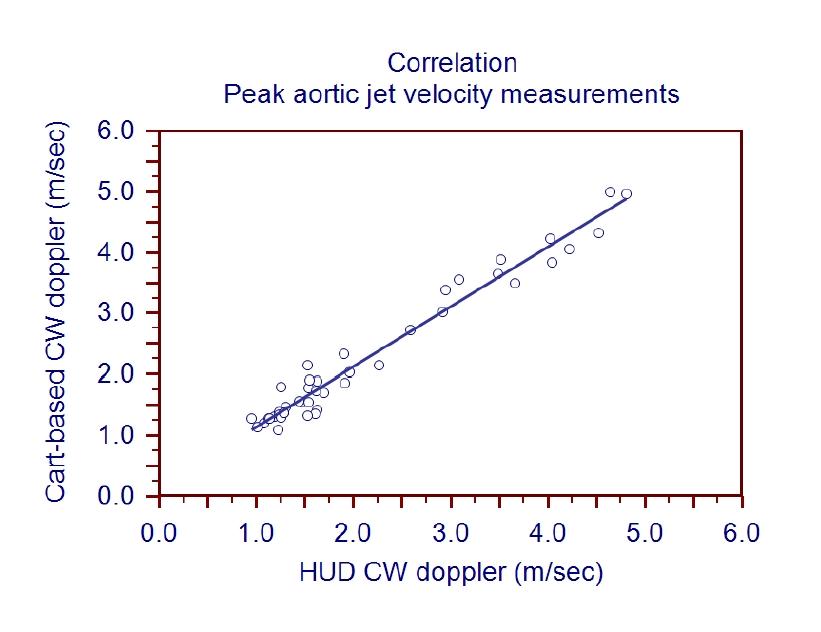 CW Correlation